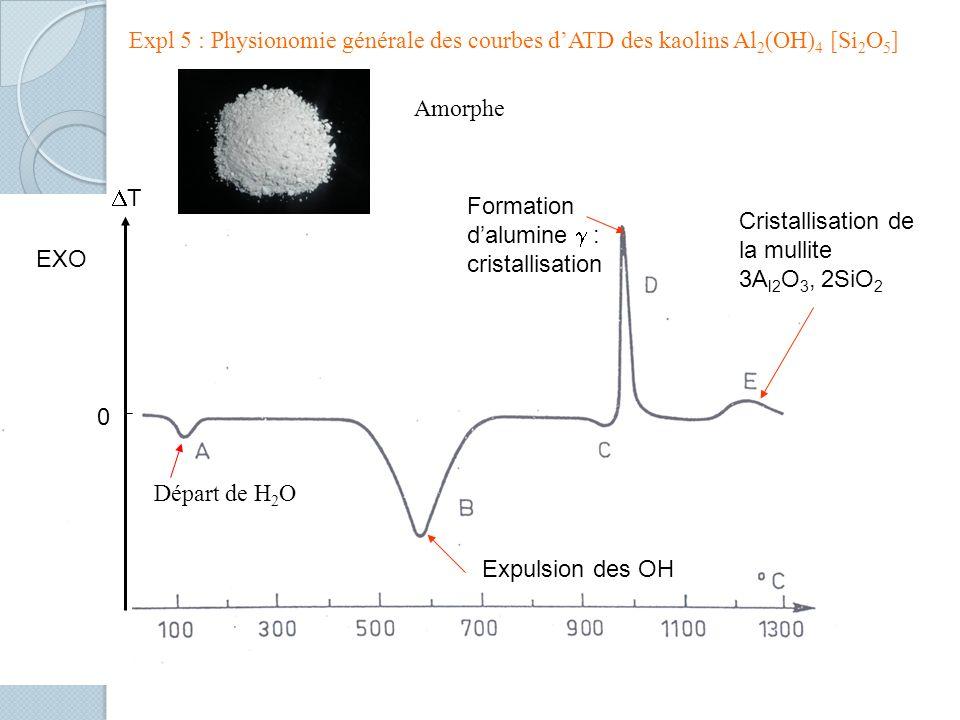 Expl 5 : Physionomie générale des courbes d'ATD des kaolins Al2(OH)4 [Si2O5]